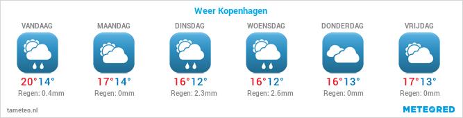 Weersverwachting voor de komende dagen in Esbjerg