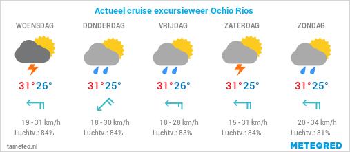 Actueel cruise excursie weer Ochio Rios Jamaica