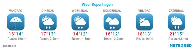 Weersverwachting voor de komende dagen in Kopenhagen