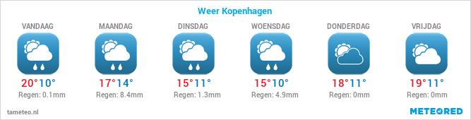 Weersverwachting voor de komende dagen in Aalborg