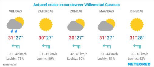 Actueel cruise excursie weer Willemstad Curacao
